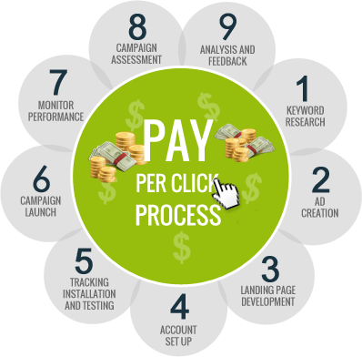Pay Per Click (PPC) in Thane - Infiyug Technologies